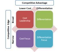 Marketingjunky 39 s blog rantings of an overworked for Porter s generic strategies